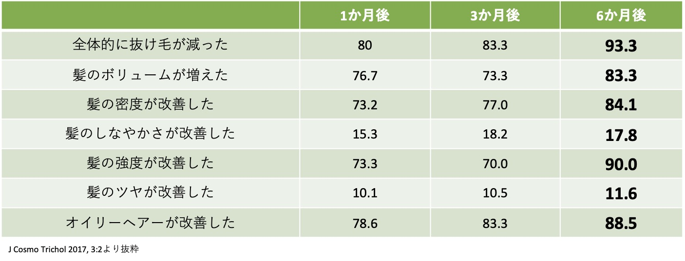ヒト臨床試験結果 治験者アンケート (まとめ)